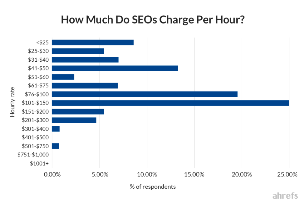 How Much Does SEO Cost? [Prices to Expect for a Reputable Company]