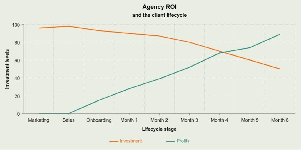 Agency ROI